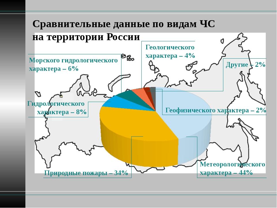 Сравнительные данные по видам ЧС на территории России Природные пожары – 34%...