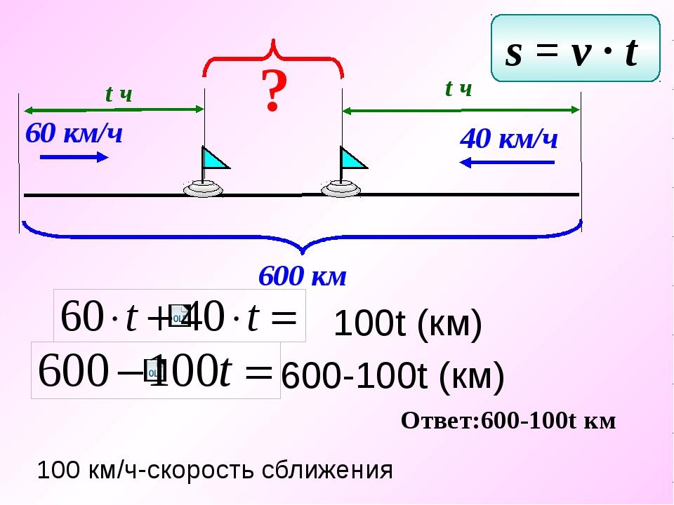 60 км/ч 40 км/ч 600 км t ч t ч ? s = v ∙ t Ответ:600-100t км 100t (км) 600-1...
