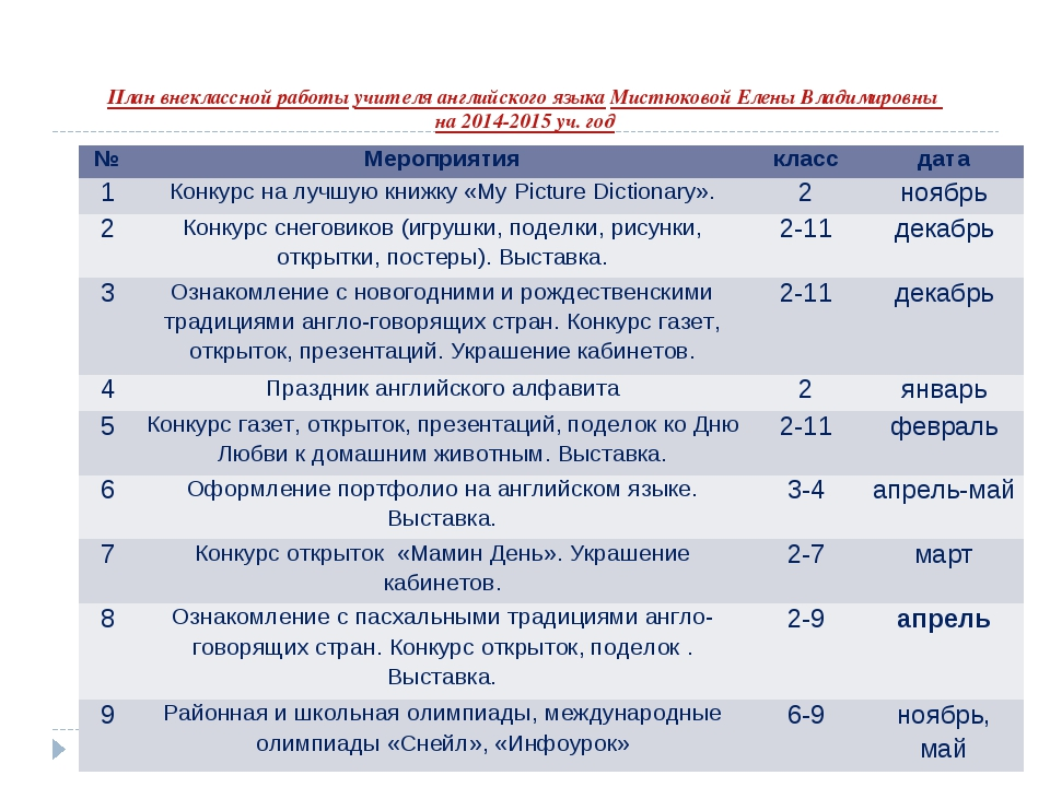 План внеклассной работы учителя английского языка Мистюковой Елены Владимиров...