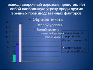 вывод: сварочный аэрозоль представляет собой наибольшую угрозу среди других в