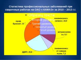 Статистика профессиональных заболеваний при сварочных работах на ОАО « КАМАЗ»