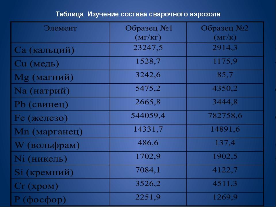 Таблица Изучение состава сварочного аэрозоля