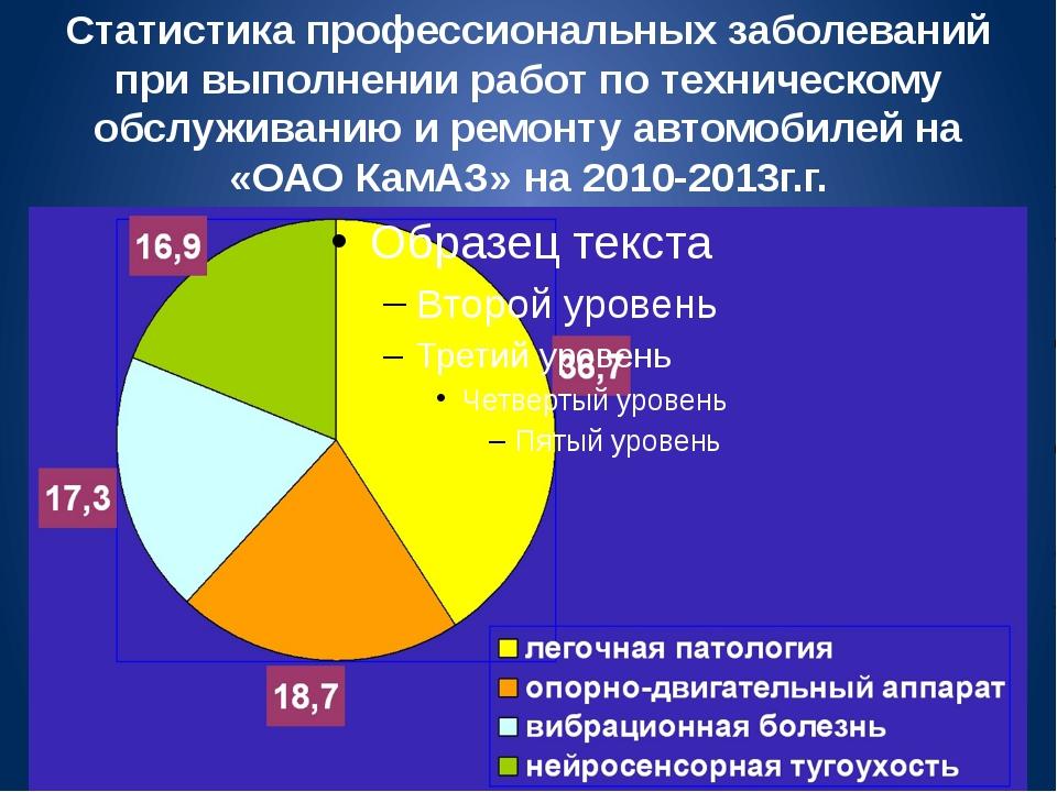 Статистика профессиональных заболеваний при выполнении работ по техническому...