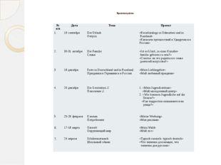 Проектные работы №п/п Дата Тема Проект 1. 19 сентября Der Urlaub Отпуск «Rei