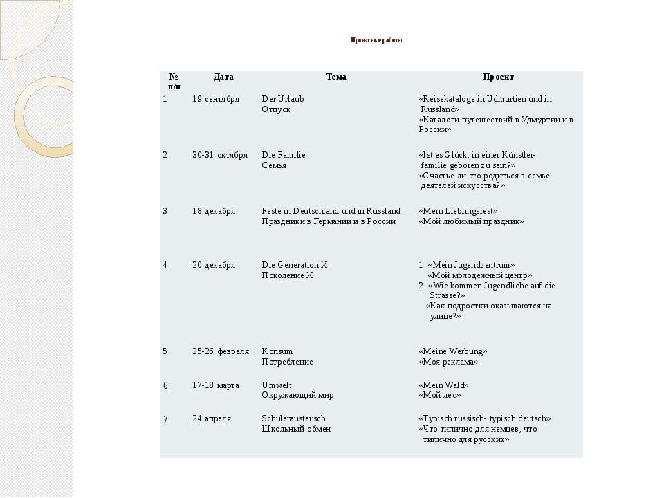 Проектные работы №п/п Дата Тема Проект 1. 19 сентября Der Urlaub Отпуск «Rei...