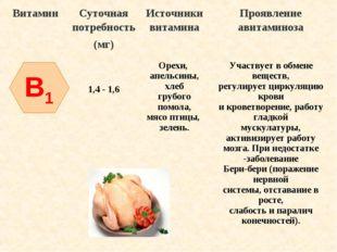 B1 ВитаминСуточная потребность (мг)Источники витаминаПроявление авитаминоз