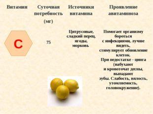 C ВитаминСуточная потребность (мг)Источники витаминаПроявление авитаминоза