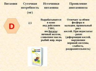 D ВитаминСуточная потребность (мг)Источники витаминаПроявление авитаминоза