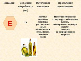 E ВитаминСуточная потребность (мг)Источники витаминаПроявление авитаминоза