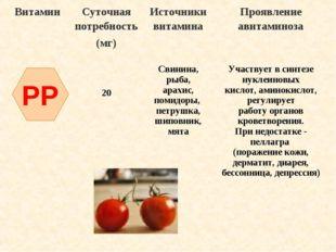 PP ВитаминСуточная потребность (мг)Источники витаминаПроявление авитаминоз