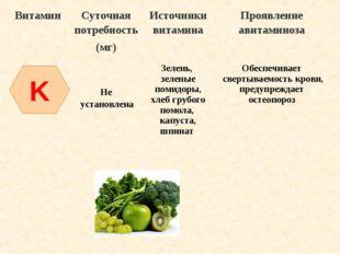 K ВитаминСуточная потребность (мг)Источники витаминаПроявление авитаминоза