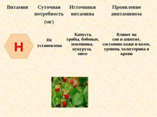H ВитаминСуточная потребность (мг)Источники витаминаПроявление авитаминоза