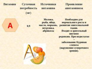 A ВитаминСуточная потребность (мг)Источники витаминаПроявление авитаминоза