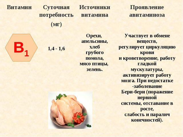 B1 ВитаминСуточная потребность (мг)Источники витаминаПроявление авитаминоз...