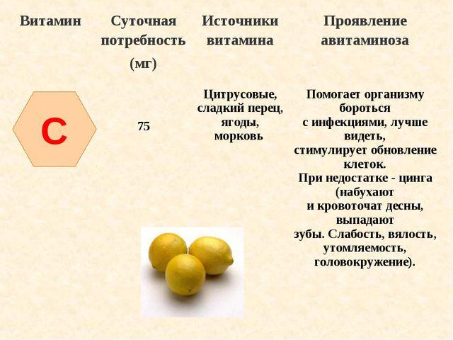 C ВитаминСуточная потребность (мг)Источники витаминаПроявление авитаминоза...