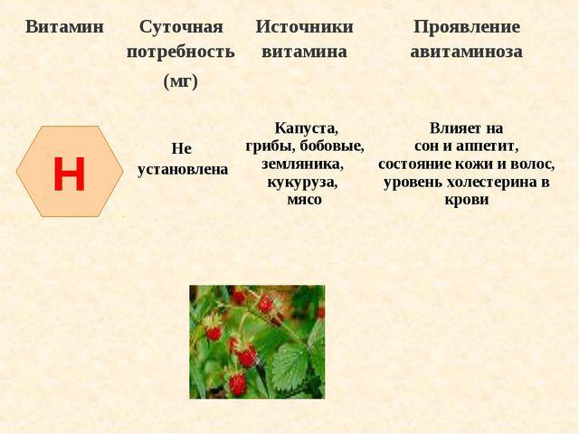 H ВитаминСуточная потребность (мг)Источники витаминаПроявление авитаминоза...