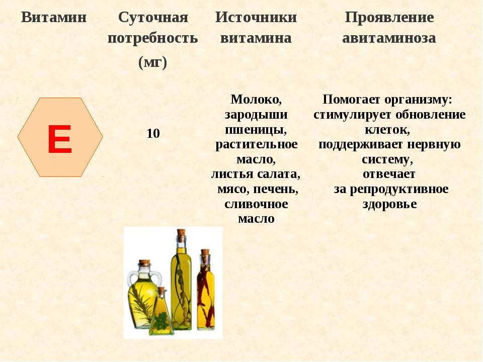 E ВитаминСуточная потребность (мг)Источники витаминаПроявление авитаминоза...