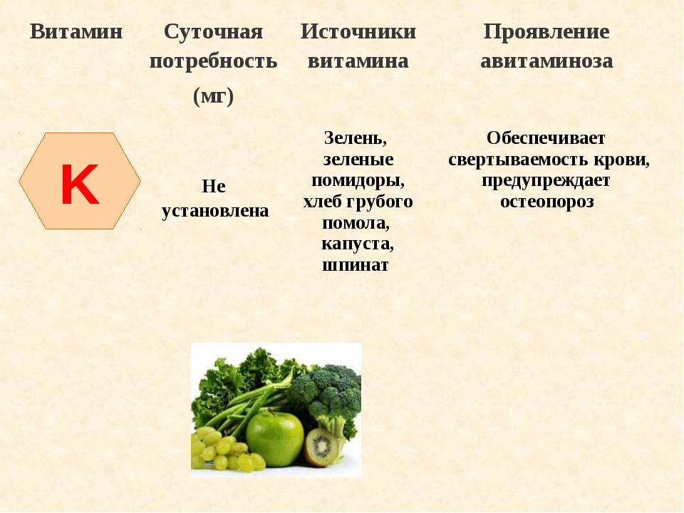 K ВитаминСуточная потребность (мг)Источники витаминаПроявление авитаминоза...