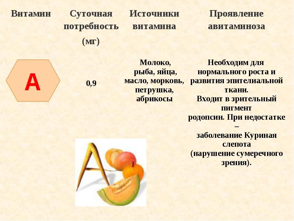 A ВитаминСуточная потребность (мг)Источники витаминаПроявление авитаминоза...