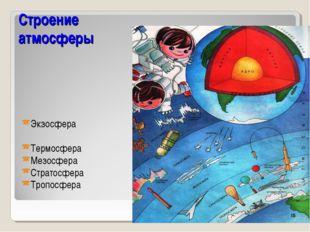 Строение атмосферы Экзосфера Термосфера Мезосфера Стратосфера Тропосфера