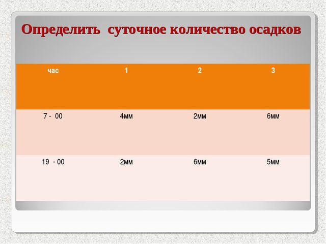 Определить суточное количество осадков час123 7 - 004мм2мм6мм 19 - 002...