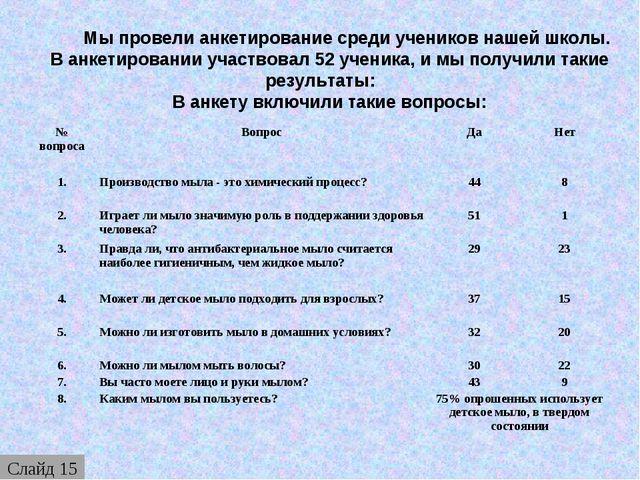 Мы провели анкетирование среди учеников нашей школы. В анкетировании участво...