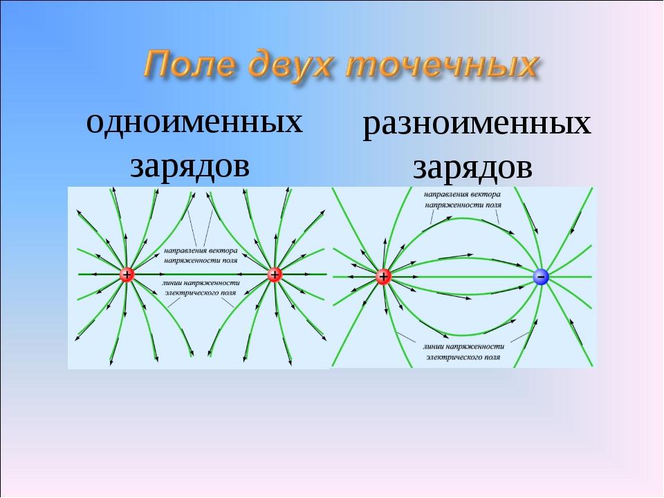 одноименных зарядов разноименных зарядов
