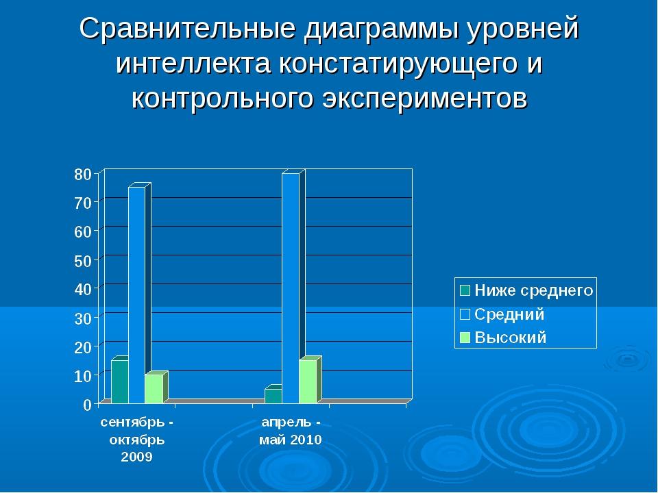 Сравнительные диаграммы уровней интеллекта констатирующего и контрольного экс...
