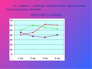 На графике с равными промежутками представлены прогнозируемые значения. ПРОД