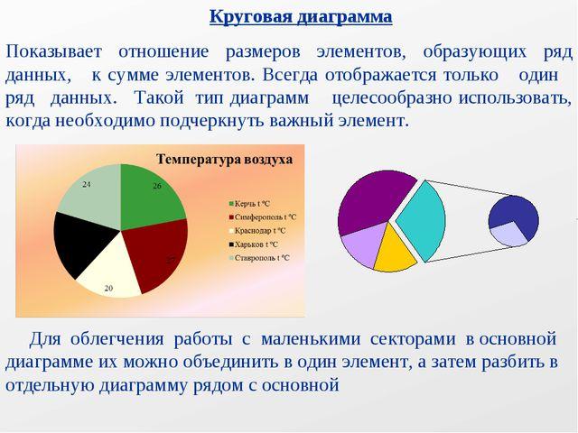 Круговая диаграмма Показывает отношение размеров элементов, образующих ряд д...