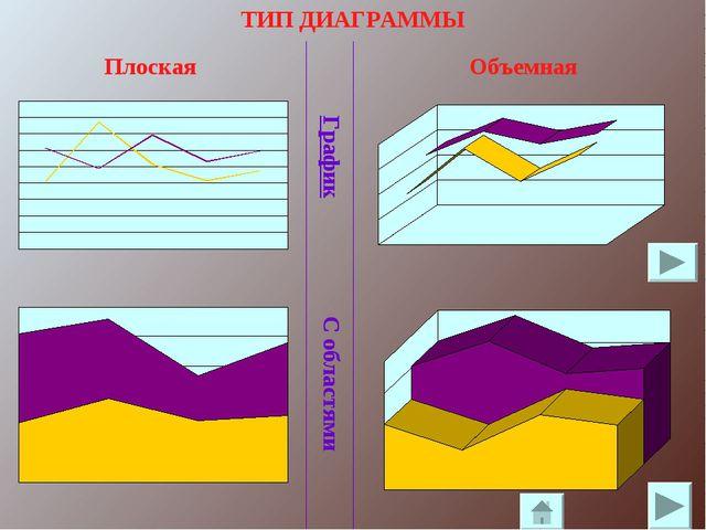 ТИП ДИАГРАММЫ Плоская График Объемная С областями