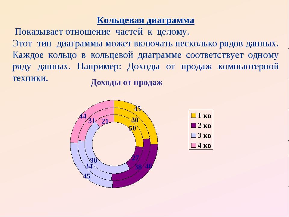 Кольцевая диаграмма Показывает отношение частей к целому. Этот тип диаграммы...