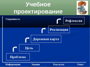 Учебное проектирование Проблема Цель Рефлексия Дорожная карта Реализация Инфо