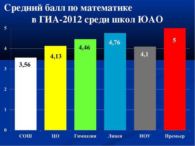 Средний балл по математике в ГИА-2012 среди школ ЮАО