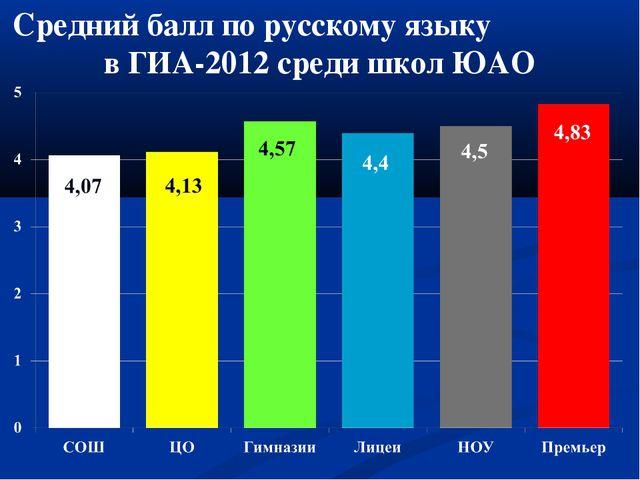 Средний балл по русскому языку в ГИА-2012 среди школ ЮАО