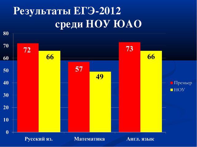 Результаты ЕГЭ-2012 среди НОУ ЮАО