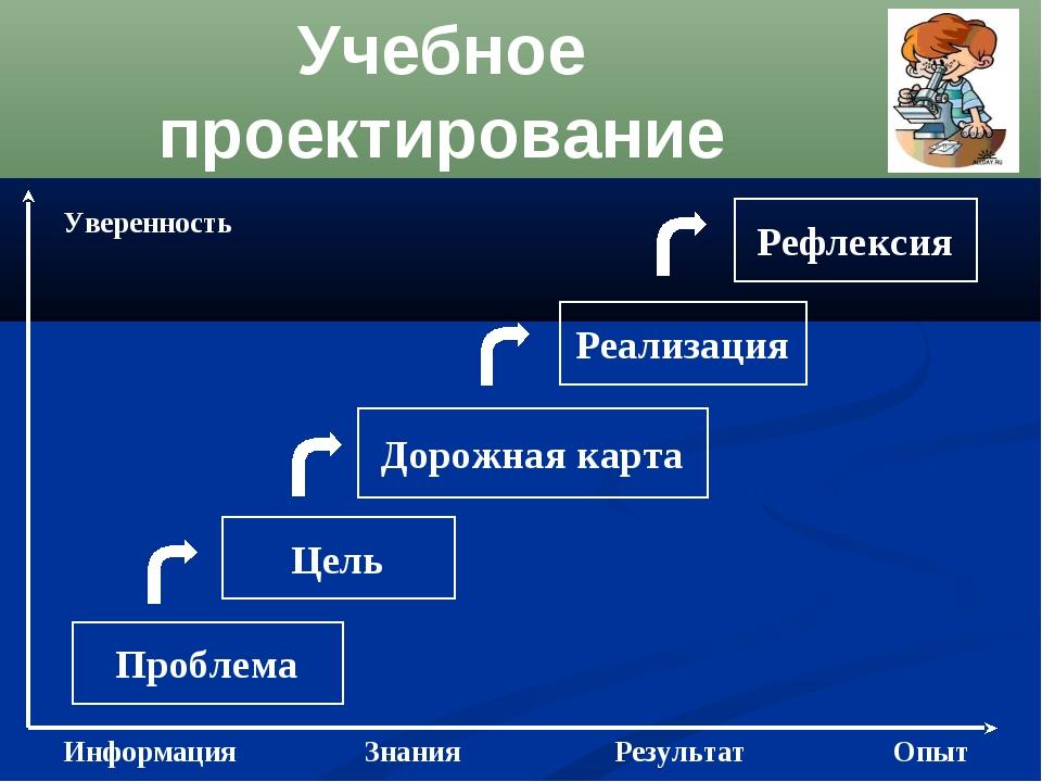 Учебное проектирование Проблема Цель Рефлексия Дорожная карта Реализация Инфо...