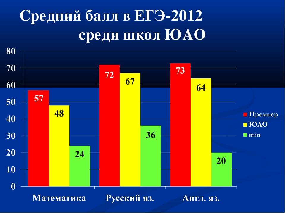 Средний балл в ЕГЭ-2012 среди школ ЮАО
