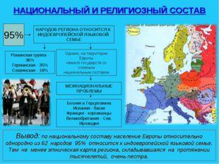 95% НАРОДОВ РЕГИОНА ОТНОСИТСЯ К ИНДОЕВРОПЕЙСКОЙ ЯЗЫКОВОЙ СЕМЬЕ Романская груп