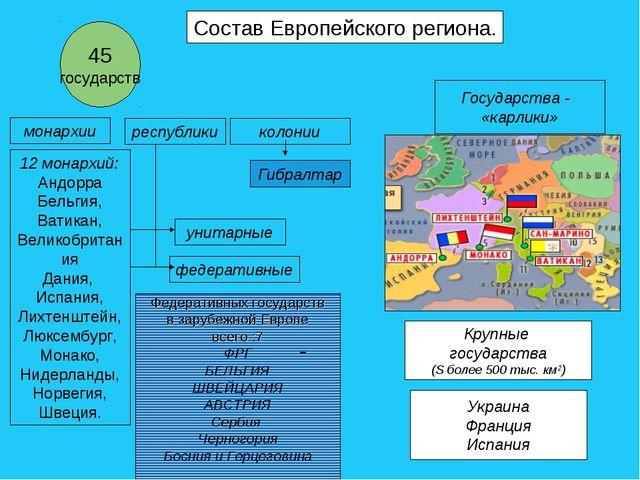 Состав Европейского региона. 45 государств федеративные унитарные республики...