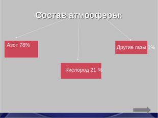 Состав атмосферы: Азот 78% Кислород 21 % Другие газы 1%