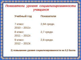 Показатели уровня социализированности учащихся 2) повышение уровня социализир