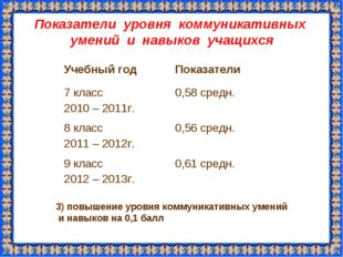 Показатели уровня коммуникативных умений и навыков учащихся 3) повышение уров