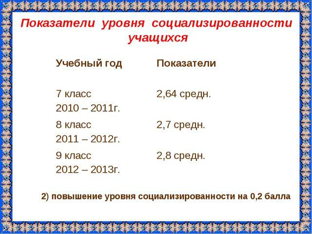 Показатели уровня социализированности учащихся 2) повышение уровня социализир...