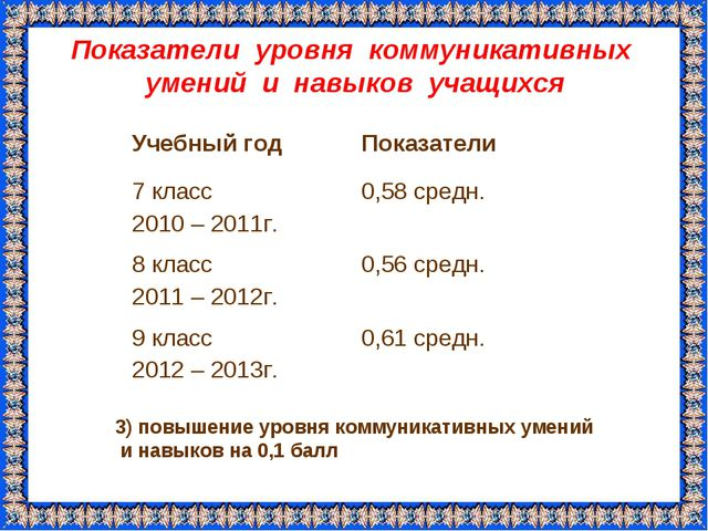 Показатели уровня коммуникативных умений и навыков учащихся 3) повышение уров...