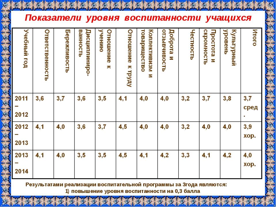 Показатели уровня воспитанности учащихся Результатами реализации воспитательн...