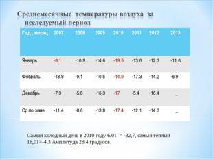 Самый холодный день в 2010 году 6.01 = -32,7, самый теплый 18,01=-4,3 Амплиту