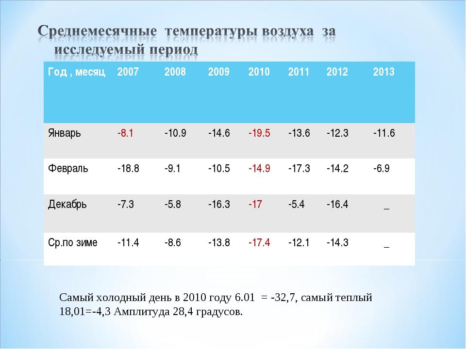 Самый холодный день в 2010 году 6.01 = -32,7, самый теплый 18,01=-4,3 Амплиту...