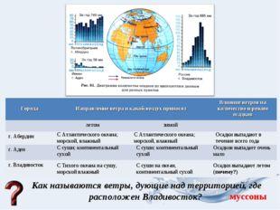 Как называются ветры, дующие над территорией, где расположен Владивосток? С А