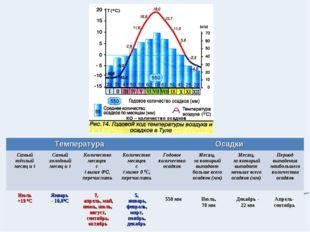 КО – количество осадков 550 мм Июль, 70 мм Декабрь - 22 мм Апрель- сентябрь Т